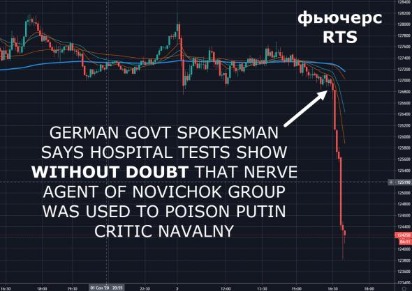 """Рынок обрушился на новости о том, что немецкие военные медики НЕСОМНЕННО нашли в Навальном """"новичка"""""""