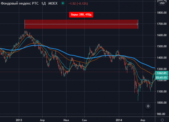 Заметили как слабо выглядит наш рынок последние дни?
