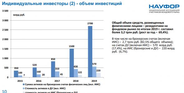 Цифра дня: на брокерских счетах в России находятся активы 12,7 трлн рублей