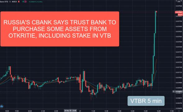 Акции ВТБ полетели вверх на новостях о выкупе доли Открытия в ВТБ за средства ФНБ