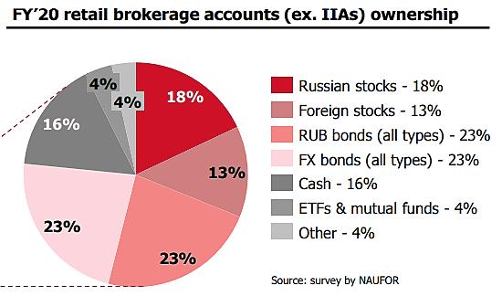 Бизнес Мосбиржи растёт, но весь позитив в цене акций: дивдоходность минимальная за 7 лет