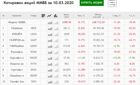 Год назад рынки сходили с ума. Что изменилось за год?