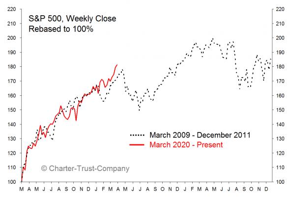 Интересная аналогия: тайминг восстановления и коррекции S&P500 после 2009 года и сейчас