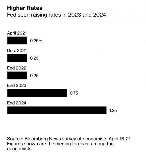 Большинство экономистов ожидают, что ФРС замедлит покупки активов в 4 квартале 2021 года