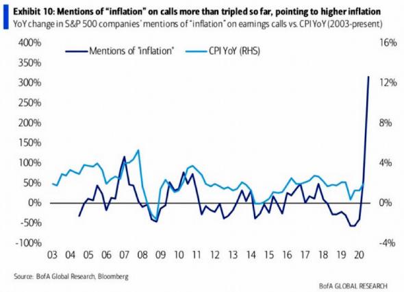 Упоминания инфляции в корпоративных конференц-звонках США выросли до рекорда