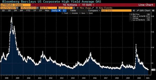 Премия по мусорным облигациям США минимальная за 14 лет