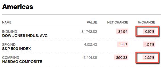 Рынок акций США подает признаки 2000 года