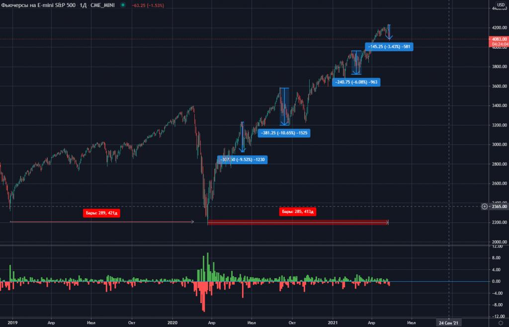 Рынок акций США падает на 1,7% - максимальное падение за 2,5 месяца (статистика)