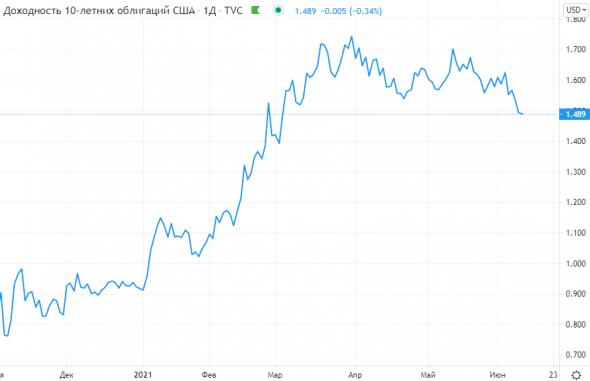 Данные по инфляции в США сегодня в 15:30мск могут всколыхнуть рынки
