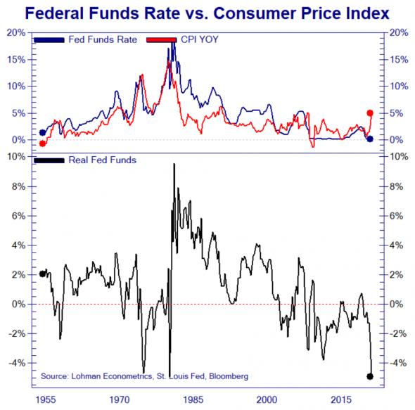 Реальная процентная ставка ФРС достигла минимума за всю историю