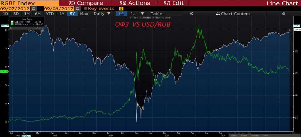 ОФЗ и рубль