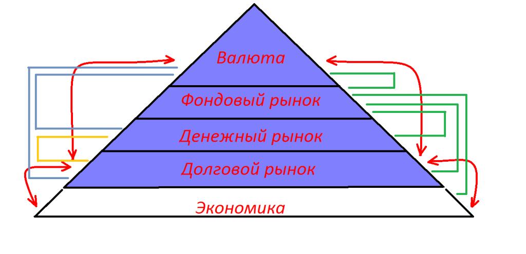 Российский рынок и растущие в мире риски