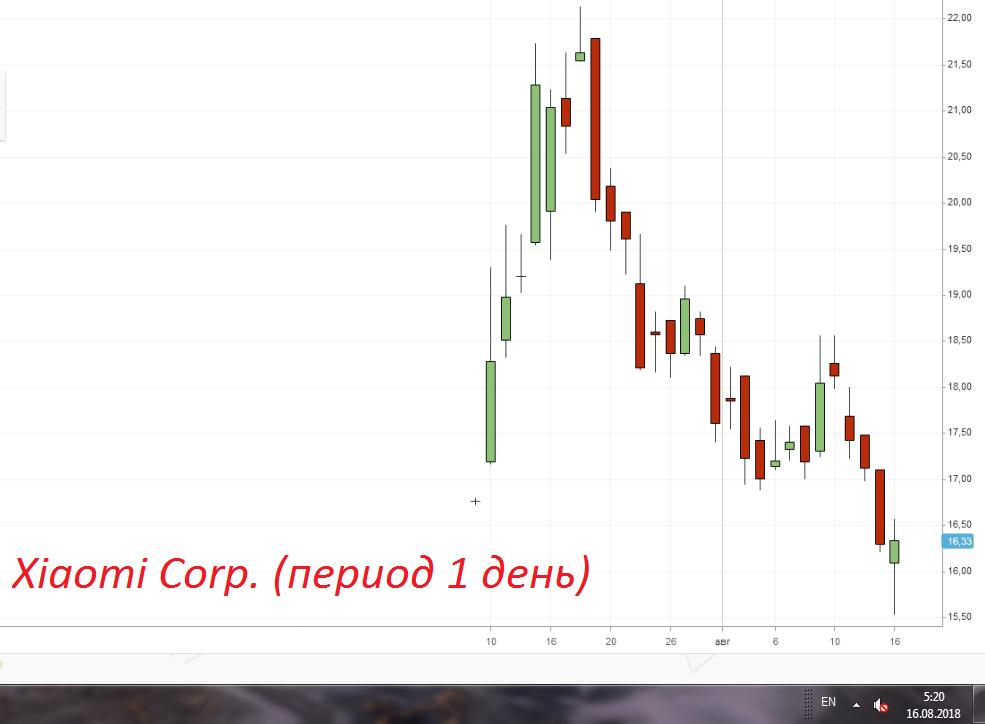 Очередное крутое IPO 1.5 месяца спустя