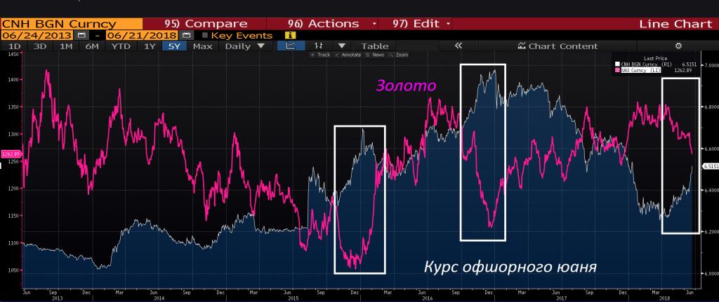 Что происходит на валютном рынке и когда уносить ноги из доллара!