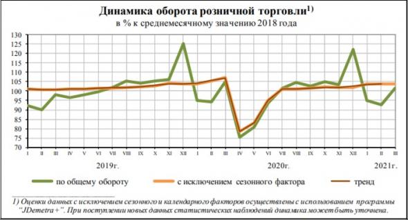замедление спроса,предпринимательская уверенность падает,потребитель вымирает,доходы выживших падают