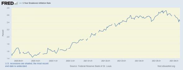 ожидаемая инфляция в сша падает