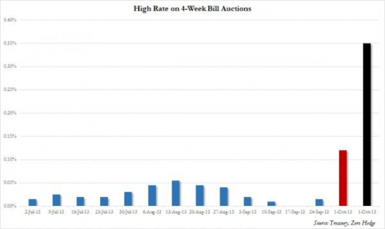 Panic: 1 Month Bill Yield Explodes, Prices At 0.35% Highest Since Lehman