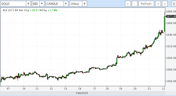 Открытие рынка: SP500_Fut  -1,43%, Brent -3,7%, Gold +1,7%
