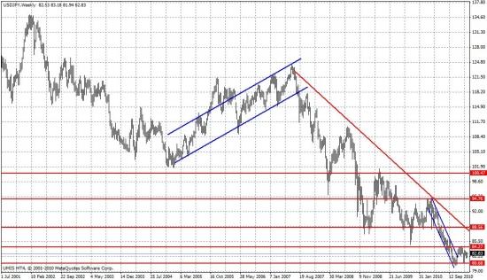 Долгосрочный график Иены. Тренд на укрепление прослеживался последние 3 года. 2010 год был полным провалом.