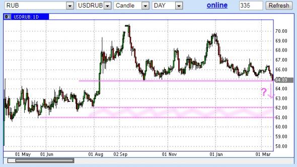 Доллар-рубль на 62?