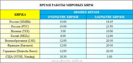 Открытие биржи форекс время московское метод форекс на удвоение ставки