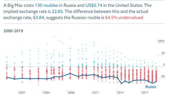 Рубль недооценён говорили они