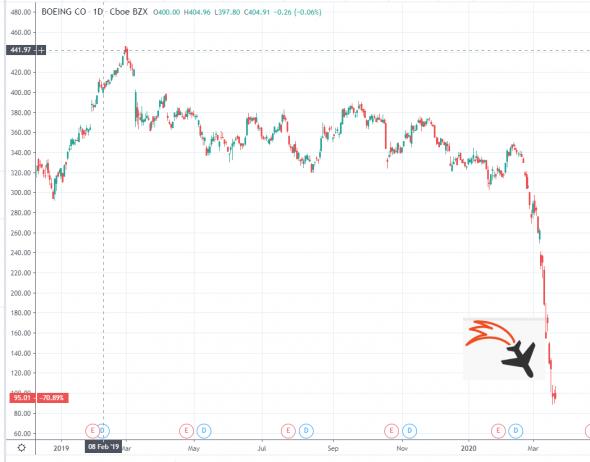 Про Боинг и финансовые рынки