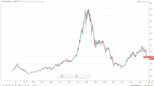 Российская нефтянка переоценена? Нефть дешёвая? Золото дорогое?