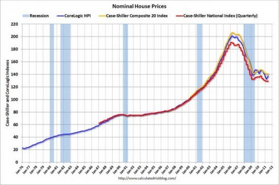 Динамика цен на недвижимость в сша покупка недвижимости в америке
