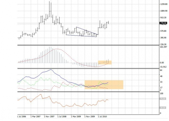 ZW_CONT, Monthly