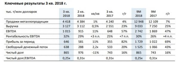Акции НЛМК - настоящий клад для российского инвестора!