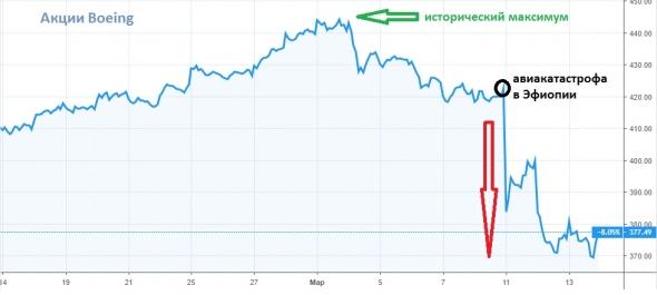 Акции Boeing падают, акции Airbus обновляют исторические максимумы