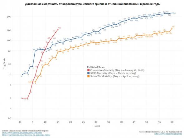 Коронавирус: что делать российскому инвестору?
