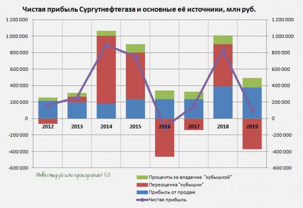 Сургутнефтегаз: отчёт за 2019 год забываем, думаем о 2020