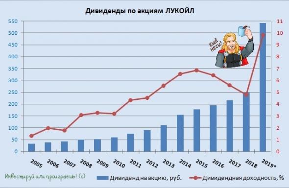 Дивидендный праздник для акционеров ЛУКОЙЛа!