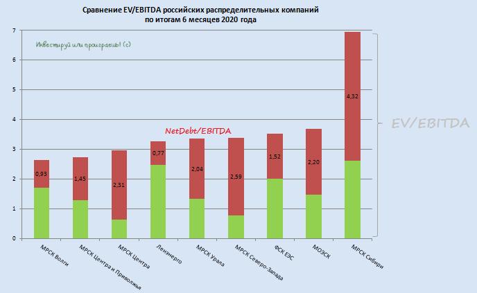 Расклад сил в электросетевом секторе: итоги 1 полугодия 2020 года