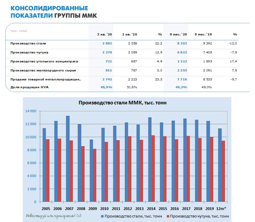 ММК отчитался о производственных результатах за 9m2020