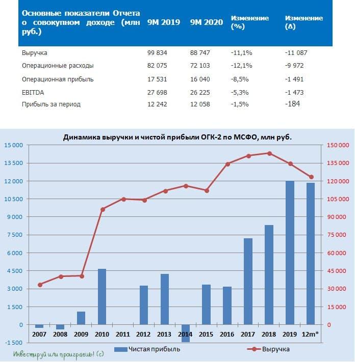 ОГК-2: разбираемся в финансовой отчётности за 9m2020