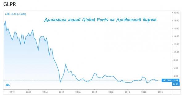 Global Ports: разбираемся в инвестиционной истории компании