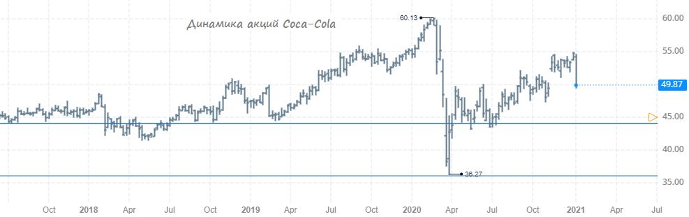 А не пора ли обратить внимание на акции Coca-Cola?