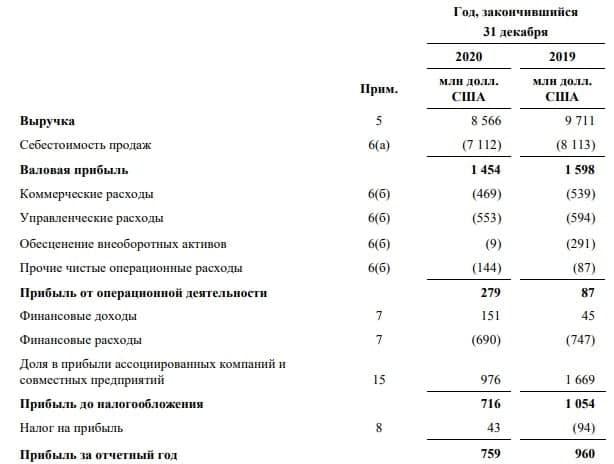 Русал: а давайте заглянем в финансовую отчётность за 2020 год?