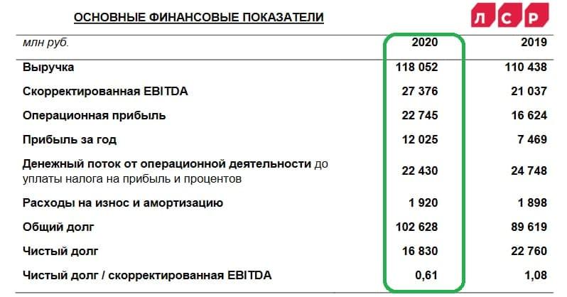 ЛСР: на дивиденды в размере 78 рублей готова!