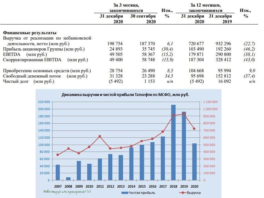 Татнефть: заглянем в финансовую годовую отчётность