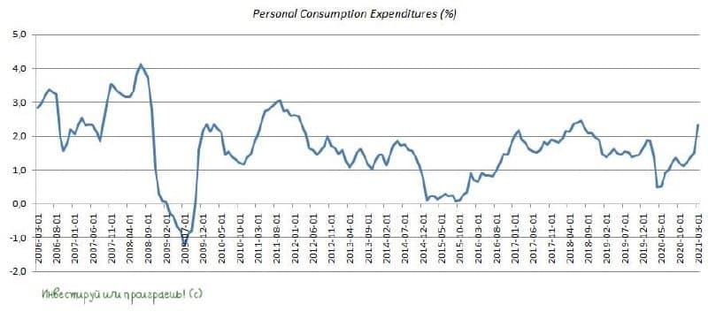 Так ли страшен рост инфляции в США?