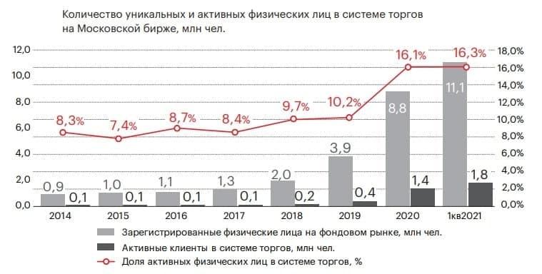 """Тезисы с обзора """"Эксперт РА"""" по розничным инвестициям"""