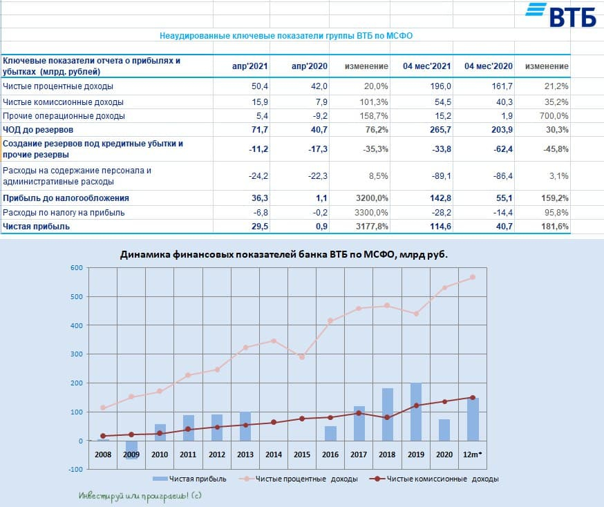ВТБ: неплохая отчётность и надежда на щедрые дивиденды за 2021 год