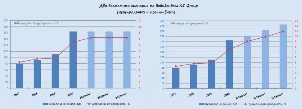 X5 Group: перспективы ритейлера и два дивидендных расклада