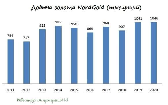 NordGold готовится к IPO