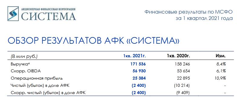 АФК Система: финансовая отчётность за 1 кв. 2021 года и расширение байбэка