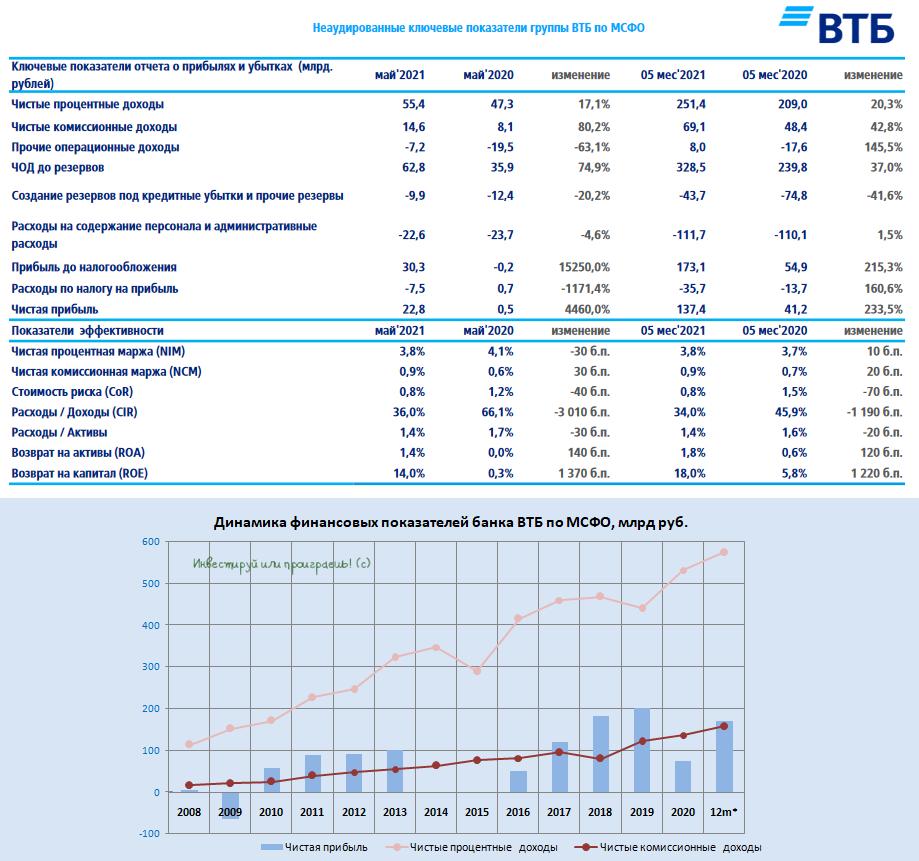 ВТБ отчитался по МСФО за 5m2021: полёт нормальный